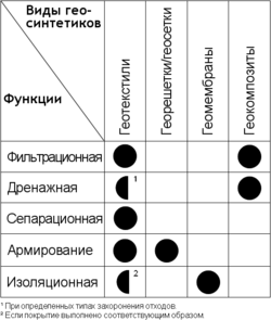 Геосинтетические материалы для дорожного строительства