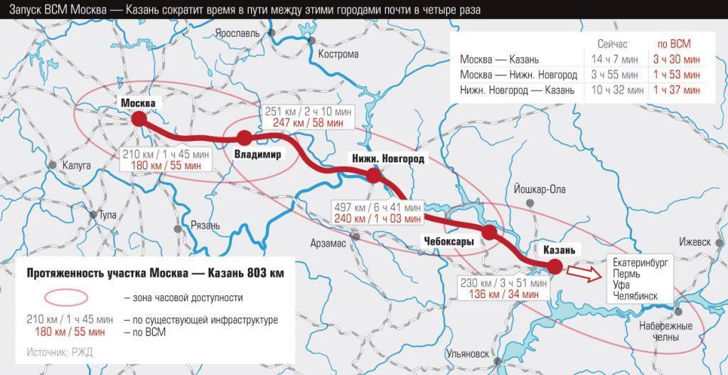 Строительство высокоскоростных магистралей