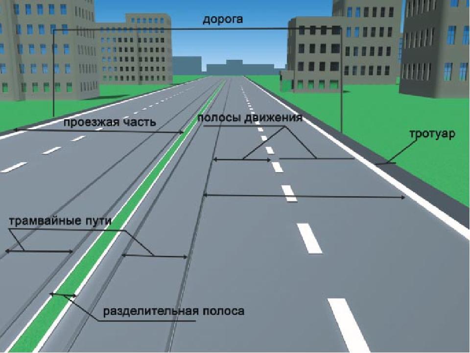 ГОСТ автомобильные дороги